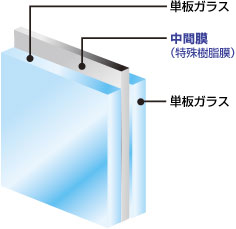 防犯ガラス 『BOUHA(ボウハ)』   【レベル3】